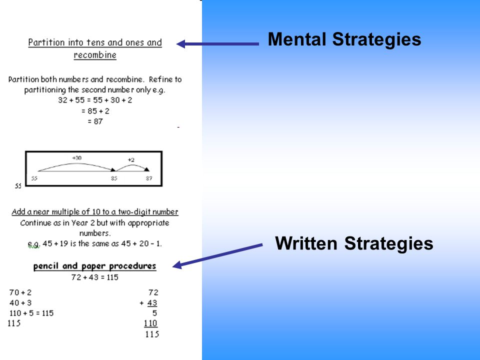 Mental Strategies Written Strategies