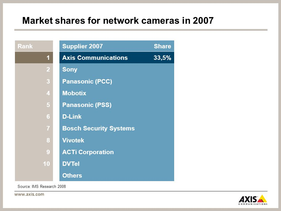 www.axis.com RankSupplier 2007Share 1Axis Communications33,5% 2Sony 3Panasonic (PCC) 4Mobotix 5Panasonic (PSS) 6D-Link 7Bosch Security Systems 8Vivotek 9ACTi Corporation 10DVTel O Others Market shares for network cameras in 2007 Source: IMS Research 2008