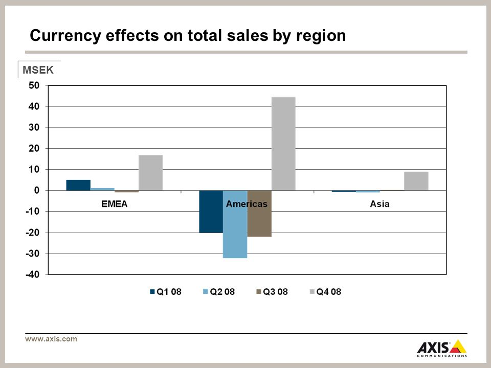 www.axis.com Currency effects on total sales by region MSEK