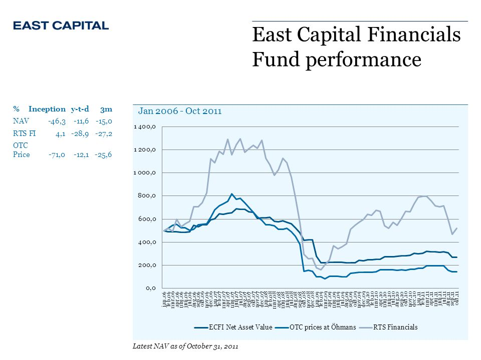East Capital Financials Fund performance %Inceptiony-t-d3m NAV -46,3 -11,6 -15,0 RTS FI4,1-28,9 -27,2 OTC Price -71,0 -12,1 -25,6 Latest NAV as of October 31, 2011 Jan 2006 - Oct 2011