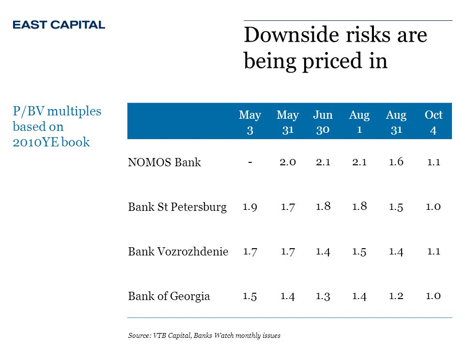 Downside risks are being priced in P/BV multiples based on 2010YE book Source: VTB Capital, Banks Watch monthly issues May 3 May 31 Jun 30 Aug 1 Aug 31 Oct 4 NOMOS Bank-2.02.1 1.61.1 Bank St Petersburg1.91.71.8 1.51.0 Bank Vozrozhdenie1.7 1.41.51.41.1 Bank of Georgia1.51.41.31.41.21.0