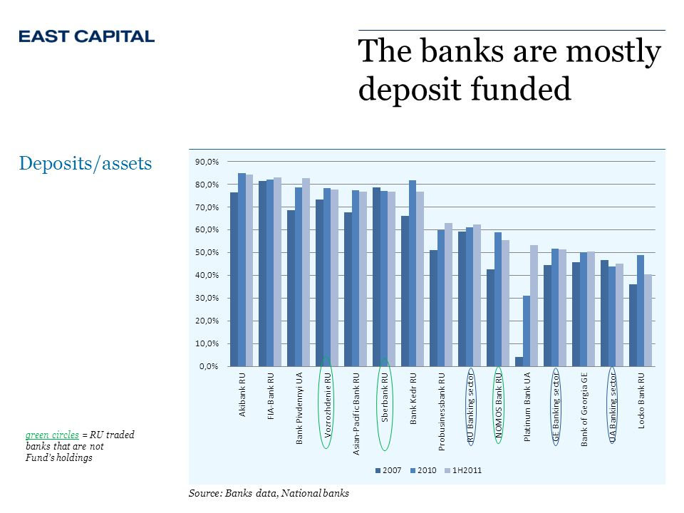 The banks are mostly deposit funded Deposits/assets Source: Banks data, National banks green circles = RU traded banks that are not Fund's holdings