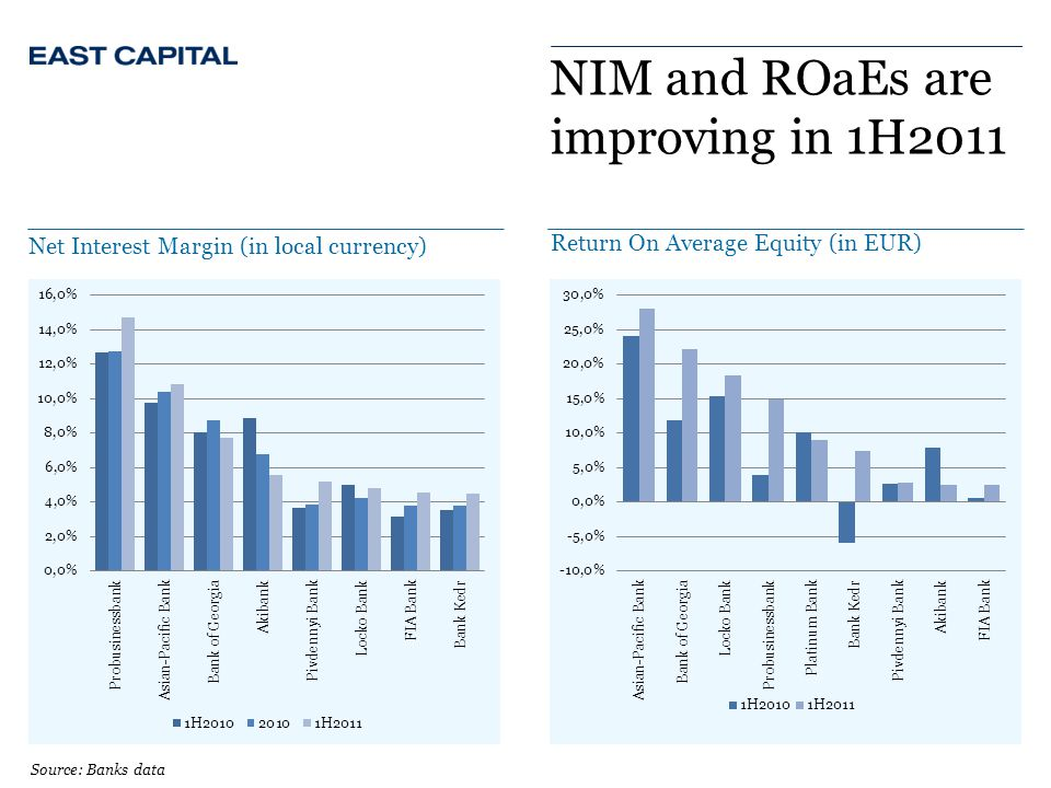 NIM and ROaEs are improving in 1H2011 Net Interest Margin (in local currency) Return On Average Equity (in EUR) Source: Banks data