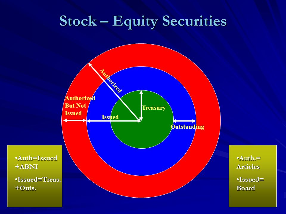 Stock – Equity Securities Authorized But Not Issued Treasury Issued Authorized Outstanding Auth=Issued +ABNIAuth=Issued +ABNI Issued=Treas.