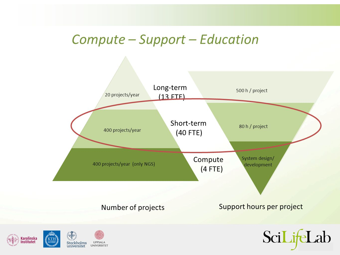 Short-term (40 FTE) Long-term (13 FTE) Compute (4 FTE) Number of projects Support hours per project 20 projects/year 400 projects/year (only NGS) 400
