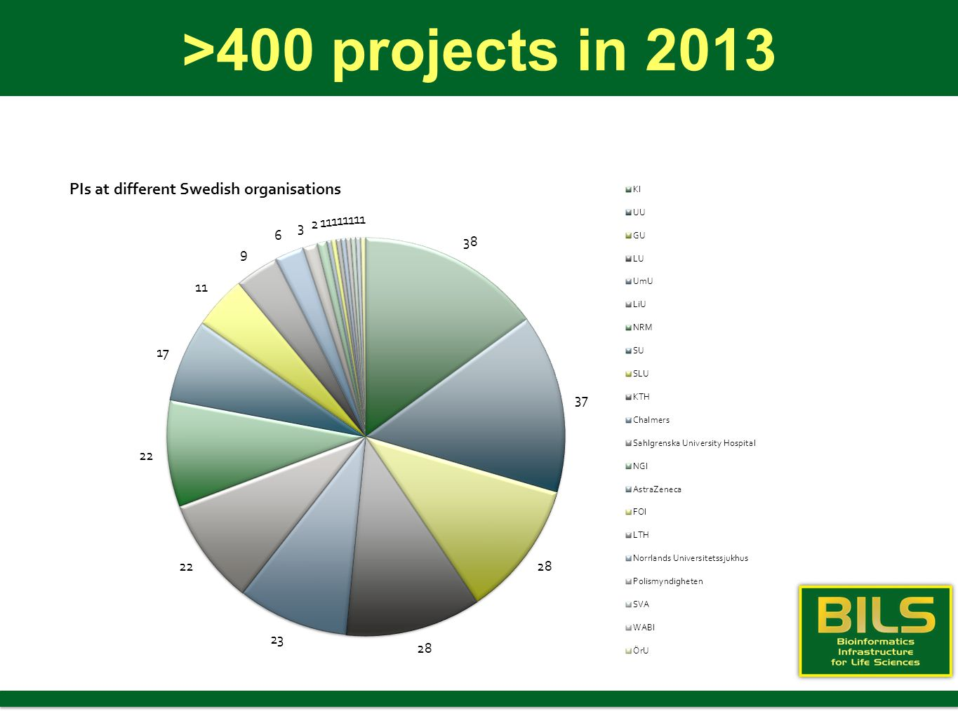 >400 projects in 2013