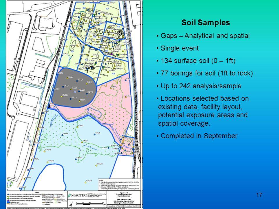 17 Soil Samples Gaps – Analytical and spatial Single event 134 surface soil (0 – 1ft) 77 borings for soil (1ft to rock) Up to 242 analysis/sample Locations selected based on existing data, facility layout, potential exposure areas and spatial coverage.