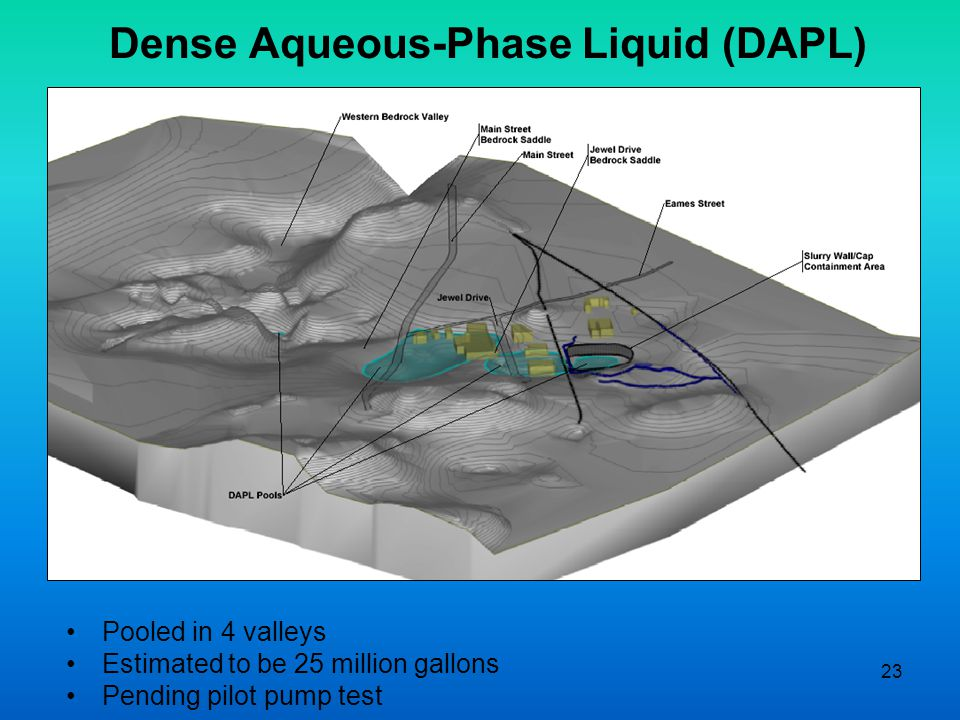 23 Dense Aqueous-Phase Liquid (DAPL) Pooled in 4 valleys Estimated to be 25 million gallons Pending pilot pump test