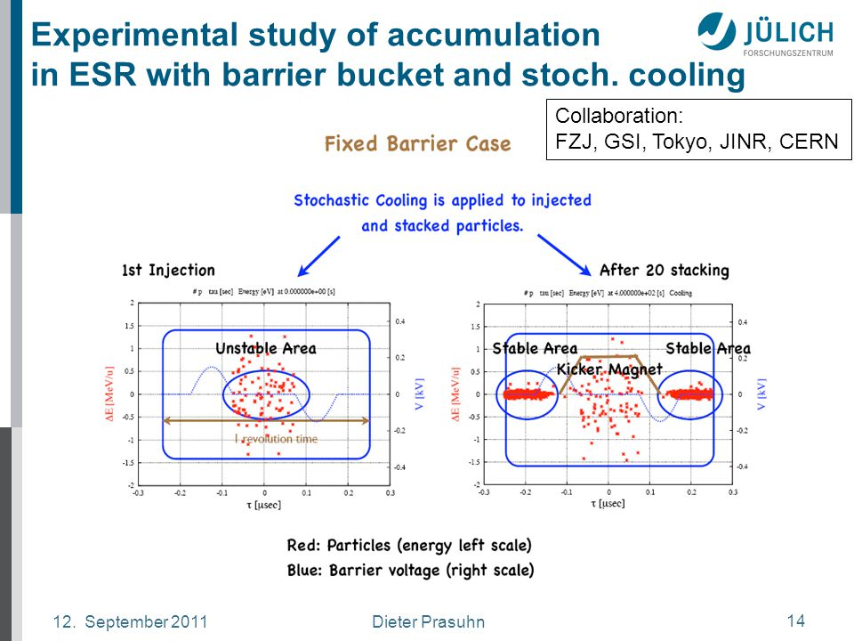 Dieter Prasuhn12. September 2011 14 Experimental study of accumulation in ESR with barrier bucket and stoch. cooling Collaboration: FZJ, GSI, Tokyo, J