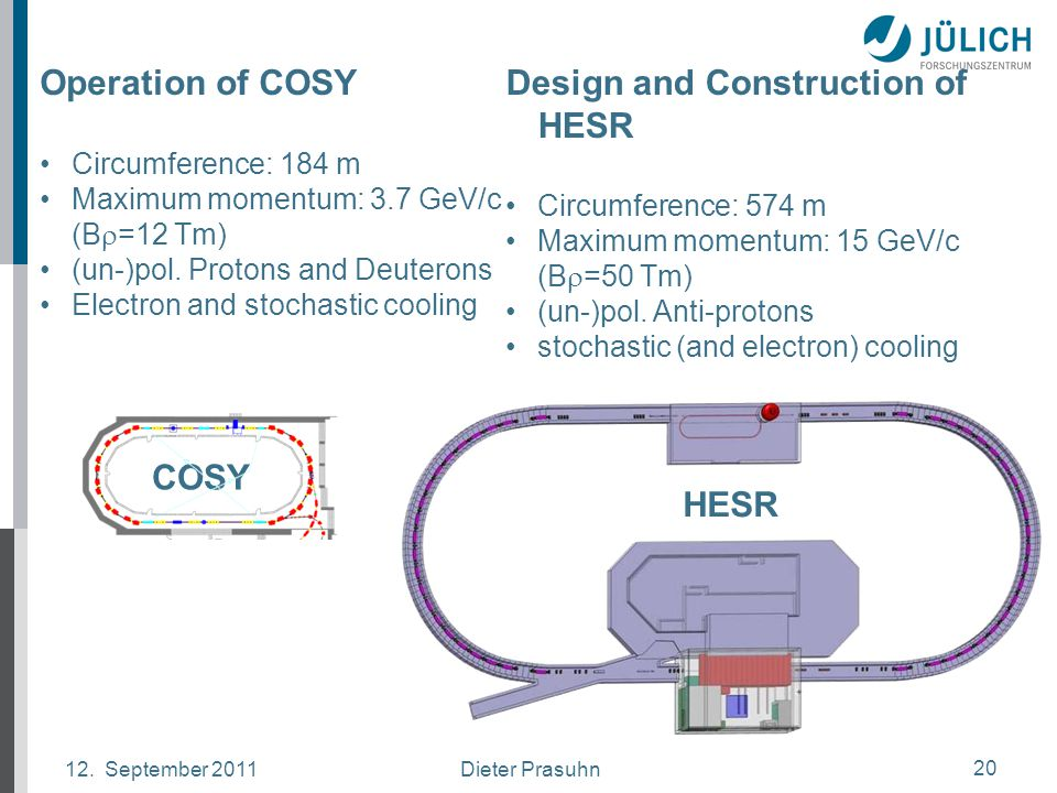 Dieter Prasuhn12. September 2011 20 Operation of COSY Circumference: 184 m Maximum momentum: 3.7 GeV/c (B  =12 Tm) (un-)pol. Protons and Deuterons El