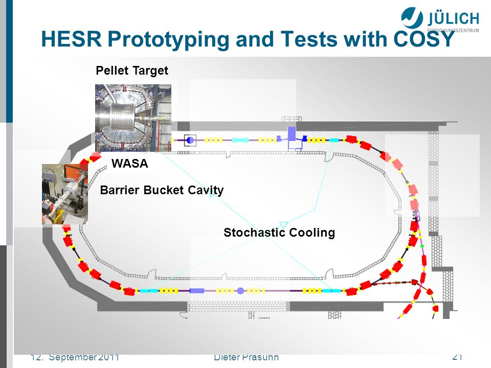 Dieter Prasuhn12. September 2011 21 HESR Prototyping and Tests with COSY WASA Barrier Bucket Cavity Stochastic Cooling Pellet Target