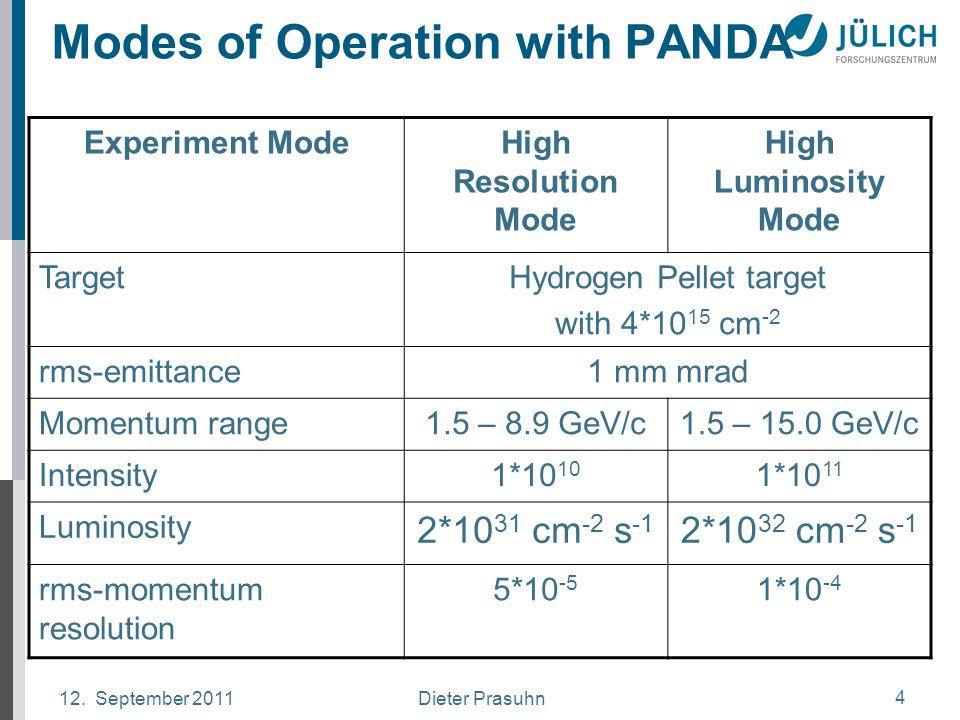 Dieter Prasuhn12. September 2011 4 Modes of Operation with PANDA Experiment ModeHigh Resolution Mode High Luminosity Mode TargetHydrogen Pellet target