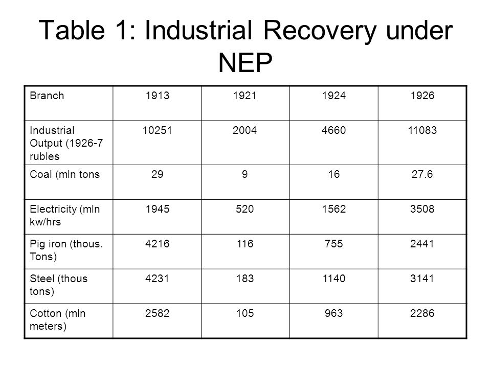 Table 1: Industrial Recovery under NEP Branch1913192119241926 Industrial Output (1926-7 rubles 102512004466011083 Coal (mln tons2991627.6 Electricity