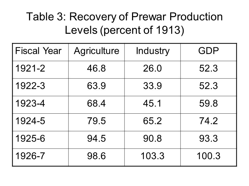 Table 3: Recovery of Prewar Production Levels (percent of 1913) Fiscal YearAgricultureIndustryGDP 1921-246.826.052.3 1922-363.933.952.3 1923-468.445.1