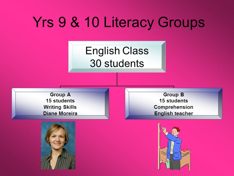Yrs 9 & 10 Literacy Groups English Class 30 students Group A 15 students Writing Skills Diane Moreira Group B 15 students Comprehension English teacher.