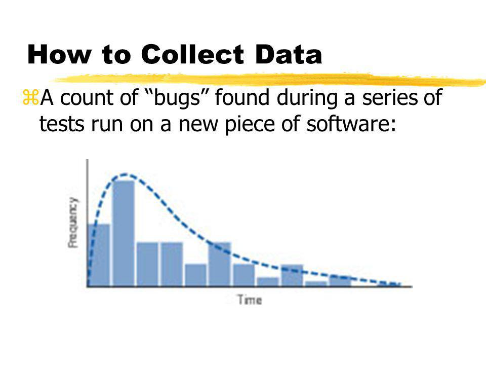 "How to Collect Data zA count of ""bugs"" found during a series of tests run on a new piece of software:"