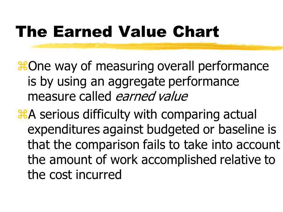 The Earned Value Chart zOne way of measuring overall performance is by using an aggregate performance measure called earned value zA serious difficult