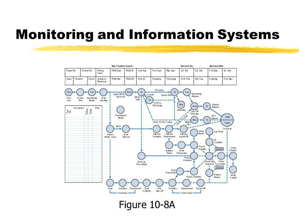 Monitoring and Information Systems Figure 10-8A