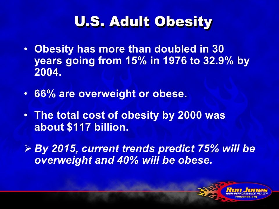Obesity has more than doubled in 30 years going from 15% in 1976 to 32.9% by 2004. 66% are overweight or obese. The total cost of obesity by 2000 was