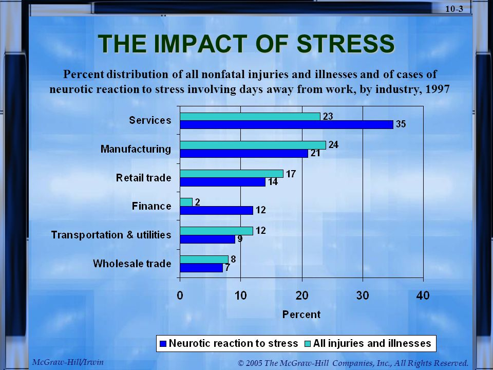 McGraw-Hill/Irwin © 2005 The McGraw-Hill Companies, Inc., All Rights Reserved. 10-3 THE IMPACT OF STRESS Percent distribution of all nonfatal injuries