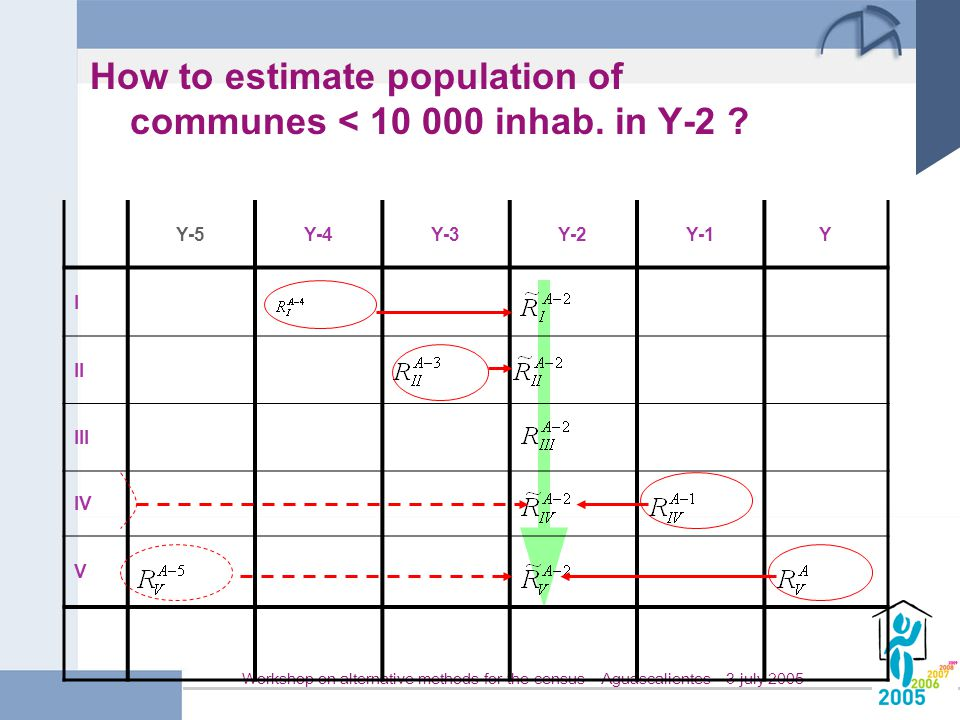 Workshop on alternative methods for the census – Aguascalientes – 3 july 2005 How to estimate population of communes < 10 000 inhab.