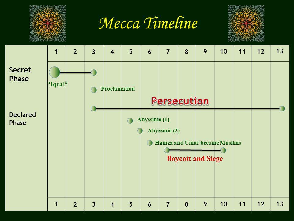 Mecca Timeline Secret Phase Declared Phase 1 2345678 9101112 13 1 2345678 9101112 13