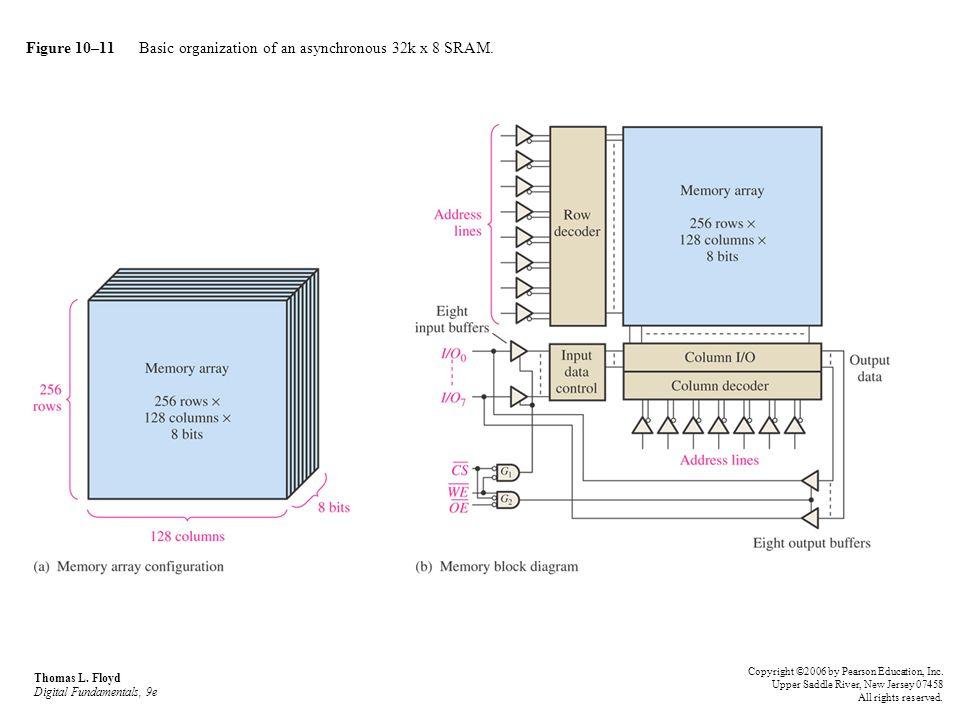 Figure 10–11 Basic organization of an asynchronous 32k x 8 SRAM. Thomas L. Floyd Digital Fundamentals, 9e Copyright ©2006 by Pearson Education, Inc. U