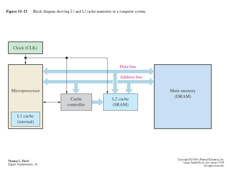 Figure 10–15 Block diagram showing L1 and L2 cache memories in a computer system. Thomas L. Floyd Digital Fundamentals, 9e Copyright ©2006 by Pearson