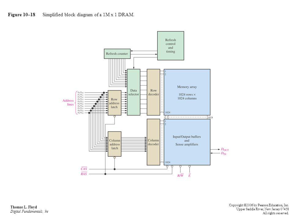 Figure 10–18 Simplified block diagram of a 1M x 1 DRAM. Thomas L. Floyd Digital Fundamentals, 9e Copyright ©2006 by Pearson Education, Inc. Upper Sadd