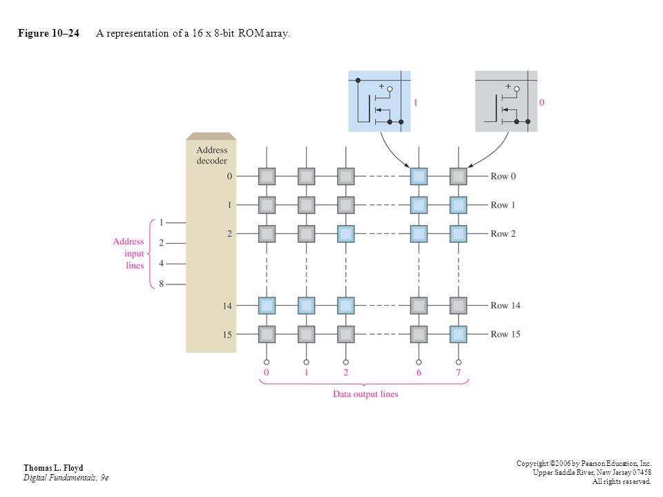 Figure 10–24 A representation of a 16 x 8-bit ROM array. Thomas L. Floyd Digital Fundamentals, 9e Copyright ©2006 by Pearson Education, Inc. Upper Sad