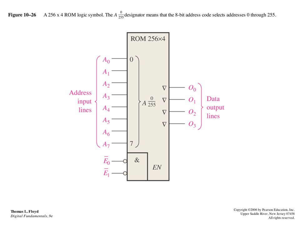 Figure 10–26 A 256 x 4 ROM logic symbol. The A designator means that the 8-bit address code selects addresses 0 through 255. Thomas L. Floyd Digital F