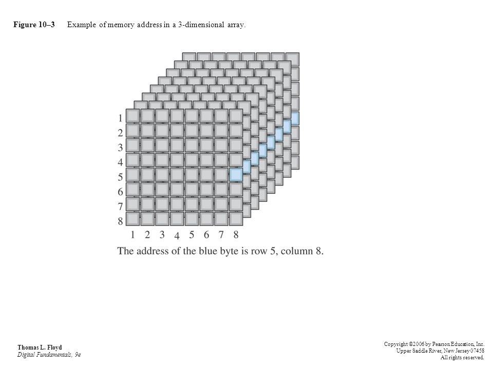 Figure 10–3 Example of memory address in a 3-dimensional array. Thomas L. Floyd Digital Fundamentals, 9e Copyright ©2006 by Pearson Education, Inc. Up