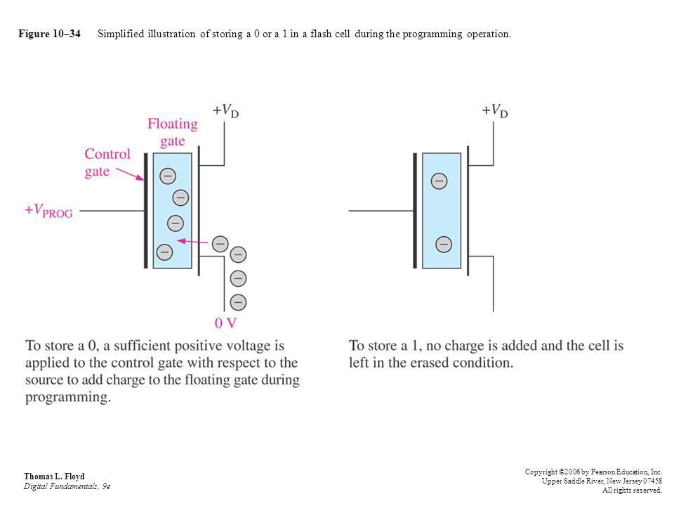 Figure 10–34 Simplified illustration of storing a 0 or a 1 in a flash cell during the programming operation. Thomas L. Floyd Digital Fundamentals, 9e