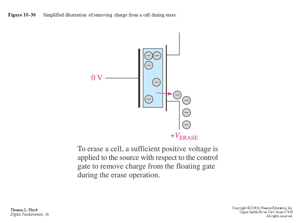 Figure 10–36 Simplified illustration of removing charge from a cell during erase. Thomas L. Floyd Digital Fundamentals, 9e Copyright ©2006 by Pearson