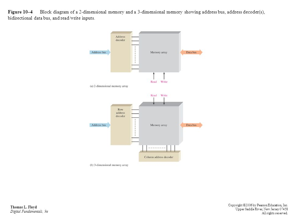 Figure 10–75 Memory array and address decoder.Thomas L.