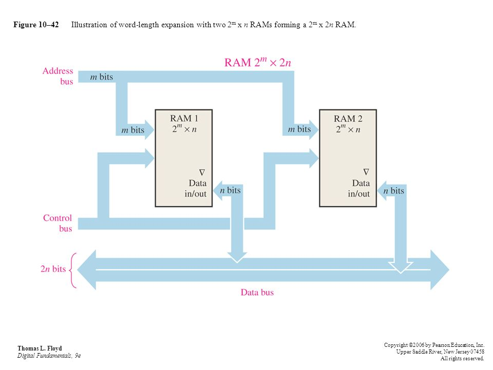 Figure 10–42 Illustration of word-length expansion with two 2 m x n RAMs forming a 2 m x 2n RAM. Thomas L. Floyd Digital Fundamentals, 9e Copyright ©2