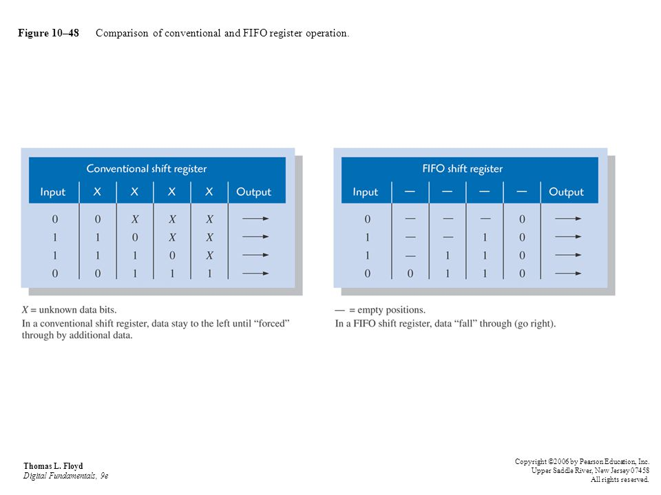 Figure 10–48 Comparison of conventional and FIFO register operation. Thomas L. Floyd Digital Fundamentals, 9e Copyright ©2006 by Pearson Education, In