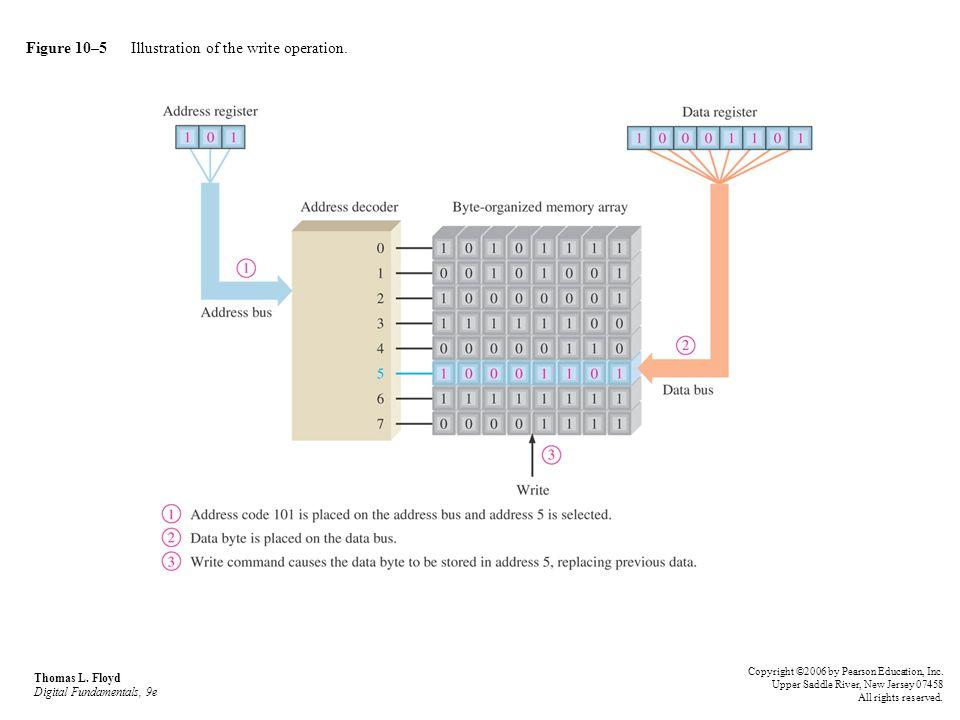 Figure 10–5 Illustration of the write operation. Thomas L. Floyd Digital Fundamentals, 9e Copyright ©2006 by Pearson Education, Inc. Upper Saddle Rive