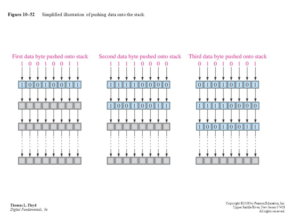 Figure 10–52 Simplified illustration of pushing data onto the stack. Thomas L. Floyd Digital Fundamentals, 9e Copyright ©2006 by Pearson Education, In