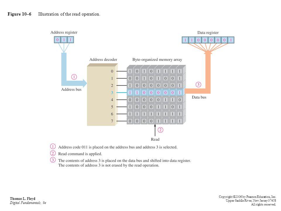 Figure 10–6 Illustration of the read operation. Thomas L. Floyd Digital Fundamentals, 9e Copyright ©2006 by Pearson Education, Inc. Upper Saddle River