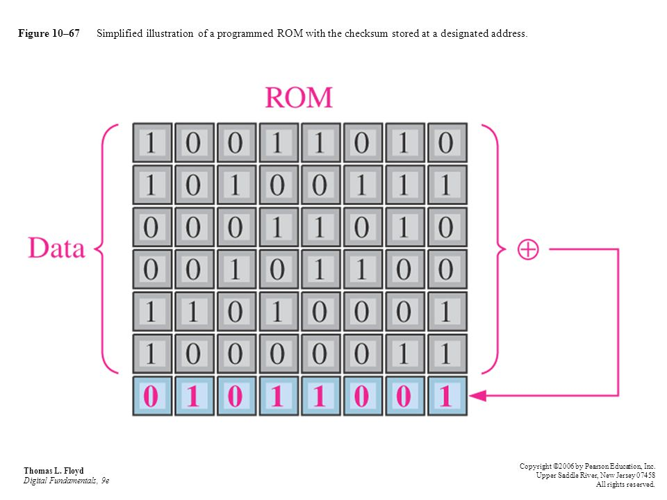 Figure 10–67 Simplified illustration of a programmed ROM with the checksum stored at a designated address. Thomas L. Floyd Digital Fundamentals, 9e Co