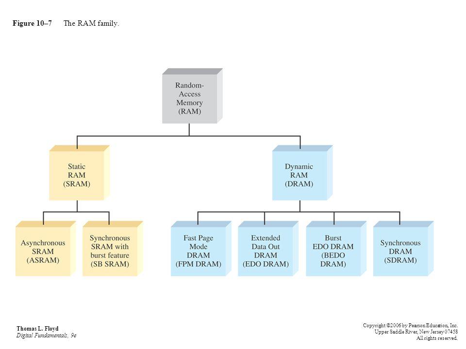 Figure 10–88 Thomas L.Floyd Digital Fundamentals, 9e Copyright ©2006 by Pearson Education, Inc.