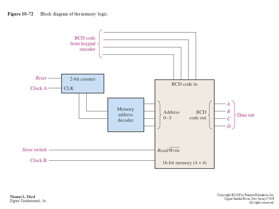 Figure 10–72 Block diagram of the memory logic. Thomas L. Floyd Digital Fundamentals, 9e Copyright ©2006 by Pearson Education, Inc. Upper Saddle River