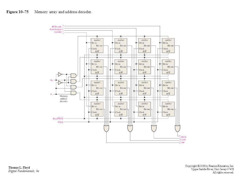 Figure 10–75 Memory array and address decoder. Thomas L. Floyd Digital Fundamentals, 9e Copyright ©2006 by Pearson Education, Inc. Upper Saddle River,
