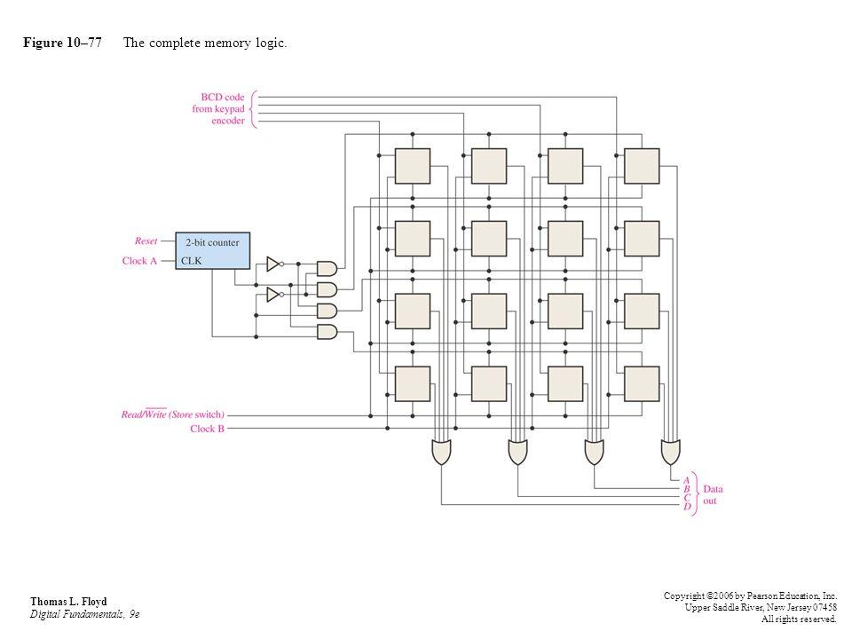 Figure 10–77 The complete memory logic. Thomas L. Floyd Digital Fundamentals, 9e Copyright ©2006 by Pearson Education, Inc. Upper Saddle River, New Je