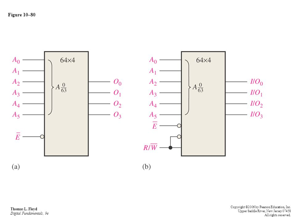 Figure 10–80 Thomas L. Floyd Digital Fundamentals, 9e Copyright ©2006 by Pearson Education, Inc. Upper Saddle River, New Jersey 07458 All rights reser