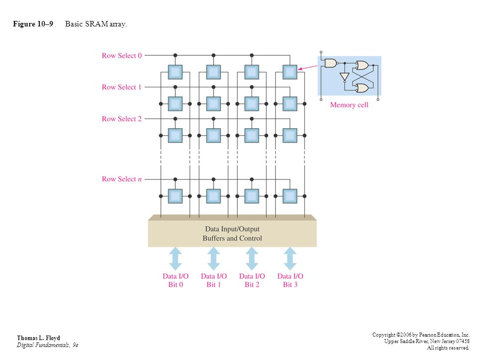 Figure 10–10 Logic diagram for an asynchronous 32k x 8 SRAM.