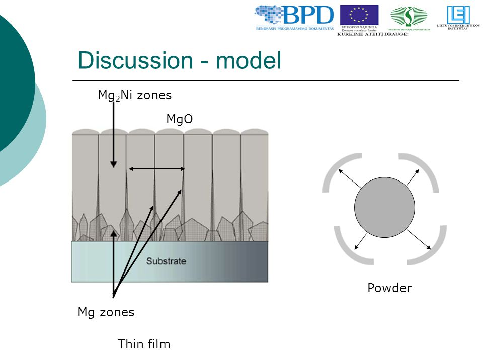 Discussion - model MgO Thin film Powder Mg 2 Ni zones Mg zones