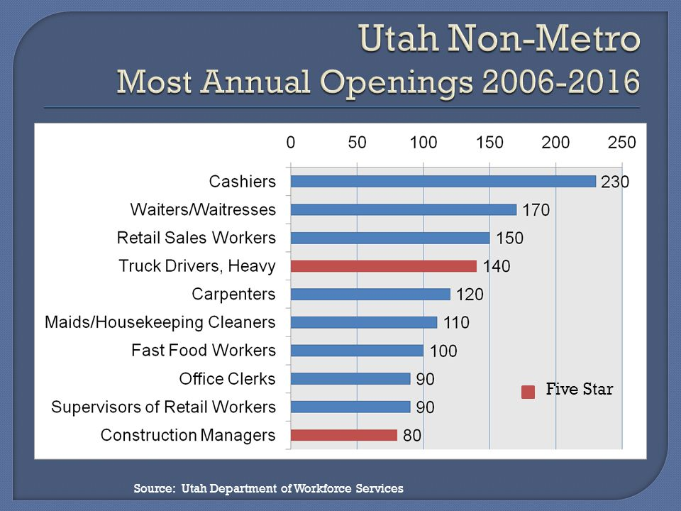Source: Utah Department of Workforce Services Five Star