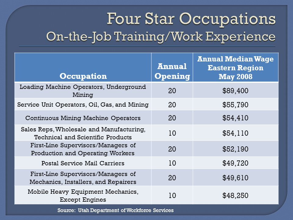 Occupation Annual Opening Annual Median Wage Eastern Region May 2008 Loading Machine Operators, Underground Mining 20$89,400 Service Unit Operators, Oil, Gas, and Mining 20$55,790 Continuous Mining Machine Operators 20$54,410 Sales Reps, Wholesale and Manufacturing, Technical and Scientific Products 10$54,110 First-Line Supervisors/Managers of Production and Operating Workers 20$52,190 Postal Service Mail Carriers 10$49,720 First-Line Supervisors/Managers of Mechanics, Installers, and Repairers 20$49,610 Mobile Heavy Equipment Mechanics, Except Engines 10$48,250 Source: Utah Department of Workforce Services